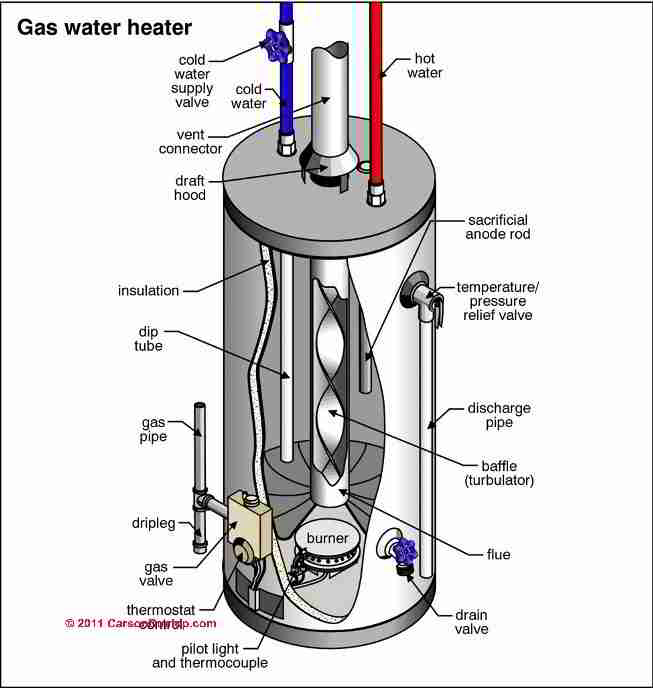 hot can diagram maintaining your hot water tank | turd master septic and ...